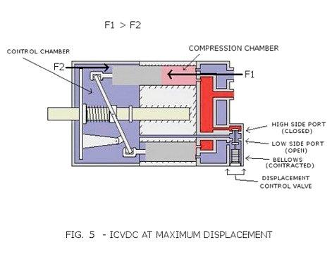 ICVDC компрессор автомобиля заряжается и работает - достигает максимального смещения