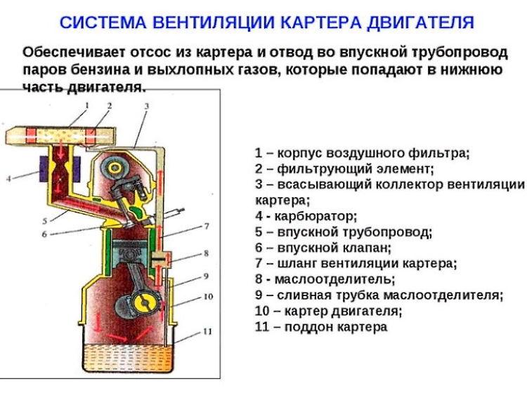 как работает клапан вентиляции картерных газов