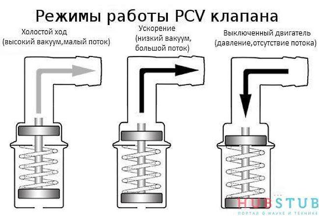 клапан системы вентиляции картера