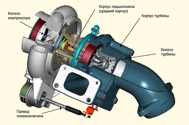 Назначение устройство и работа турбокомпрессора