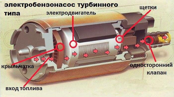 признаки неисправности топливного насоса инжектор