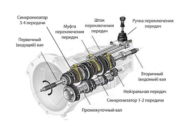 проблемы механической коробки передач