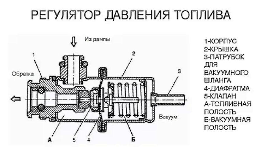 регулятор давления топлива в многопортовой системе