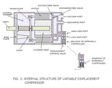 Внутренняя структура компрессора с переменным рабочим объемом (VDC)