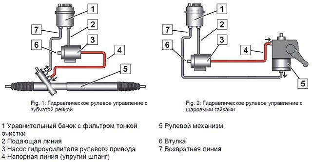 Прокачка системы гидроусилителя рулевого управления